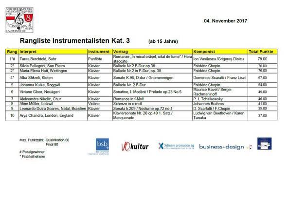 Rangliste Instrumentalisten Kategorie 3 (ab 15 Jahren)