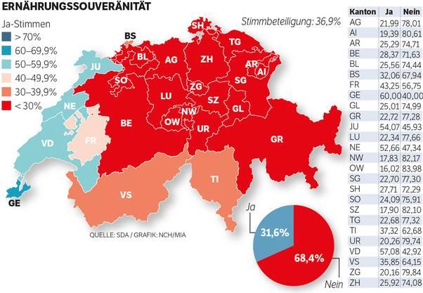 So hat die Schweiz abgestimmt: Ernährungssouveränität