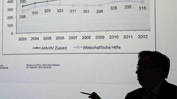 Budget Zürich