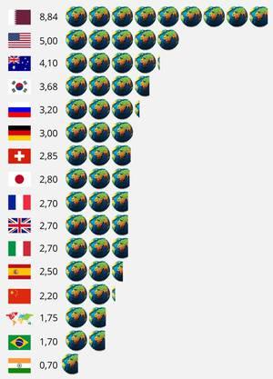 Lesebeispiel: Würde die ganze Welt so leben, wie wir in der Schweiz, bräuchte es 2,85 Welten.