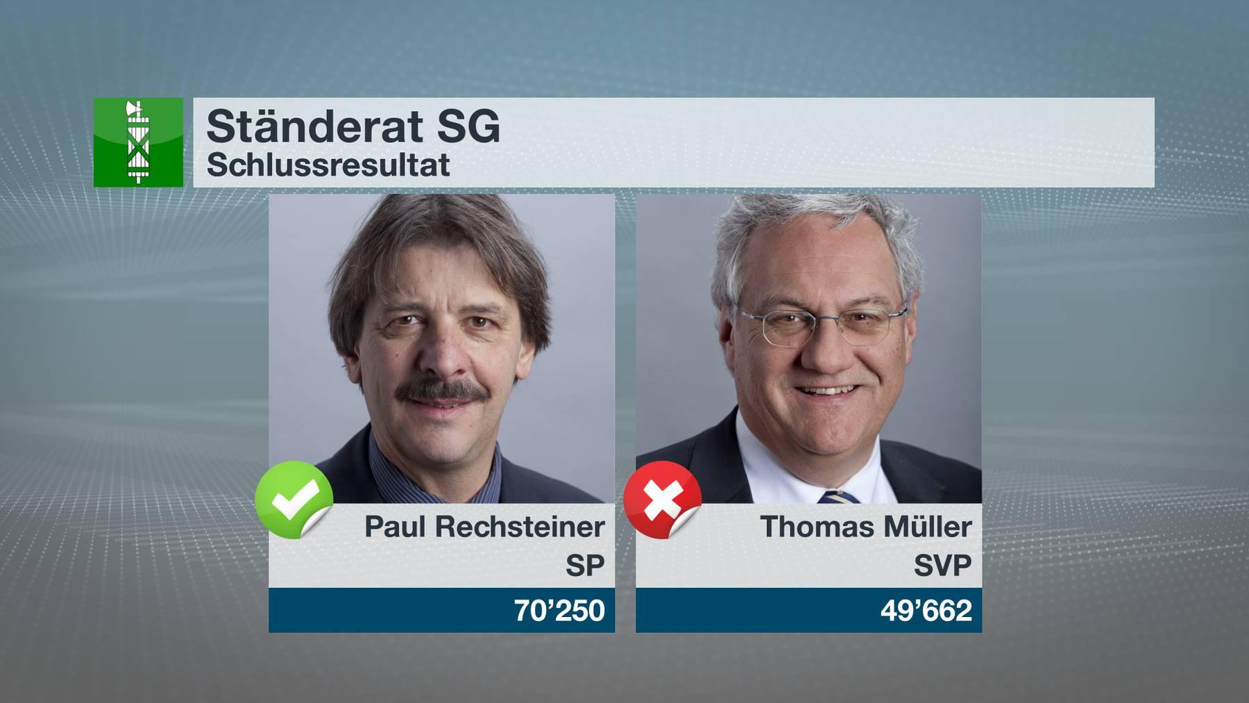Paul Rechsteiner macht 20'000 Stimmen mehr als Thomas Müller.