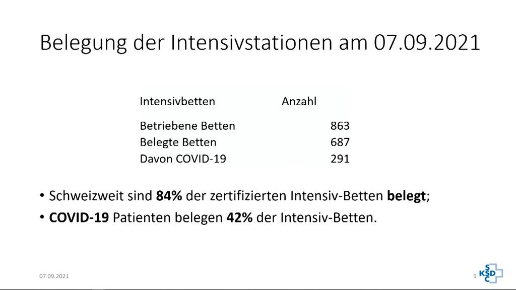 So steht es um die Belegung der Schweizer Intensivbetten