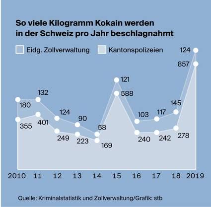 Der Rekordfund in Basel prägt die Statistik im Jahr 2019.