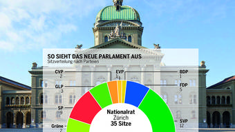 Zürcher Vertreter im Parlement. Starke Linke und Rechte, schwache Mitte.