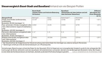 Basel-Stadt hat auf- und sogar überholt: Steuervergleich zwischen den beiden Basel.