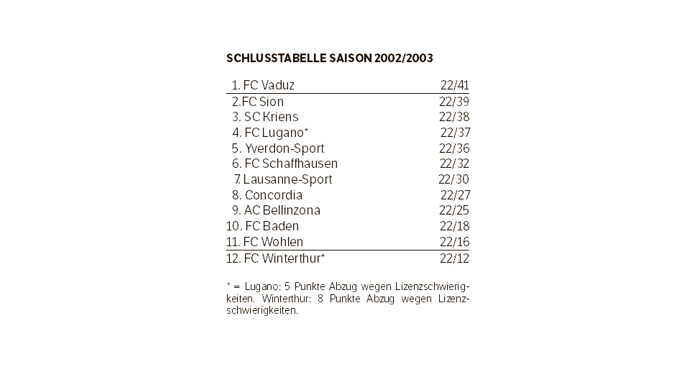 Die Schlusstabelle der Saison 2002/03