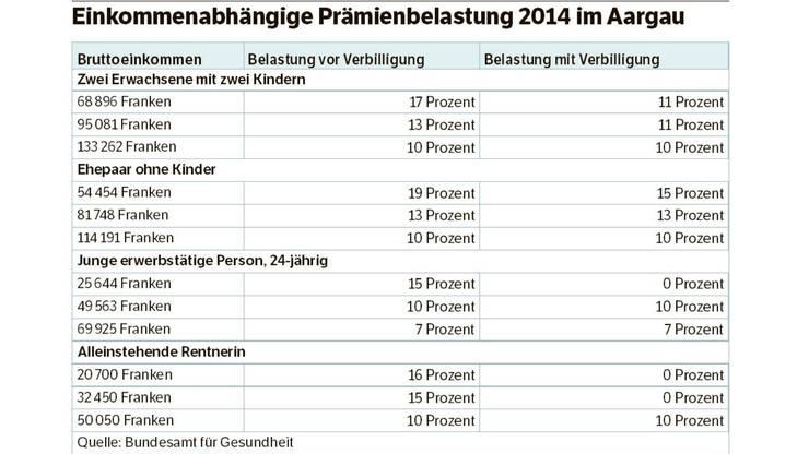 Einkommenabhängige Prämienbelastung 2014