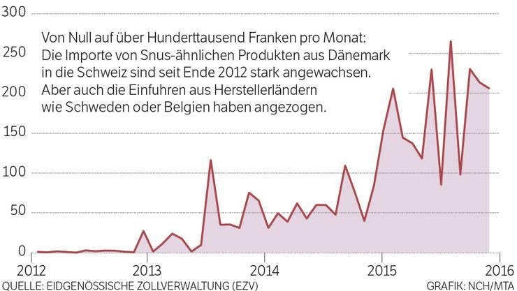 Import von Kau-, Rollen- und Schnupftabak aus Dänemark von Januar 2012 bis Ende 2015 in Tausend Franken.