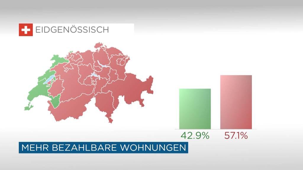 Schweizer stimmen gegen bezahlbaren Wohnraum