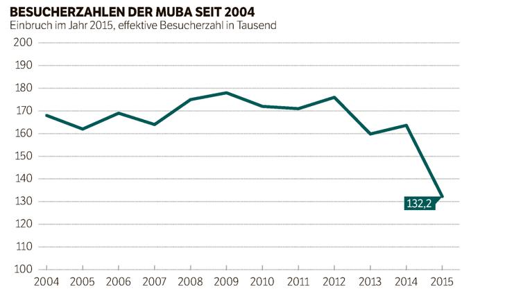 Die Besucherzahlen der Muba zeigen einen deutlichen Einbruch im Jahr 2015