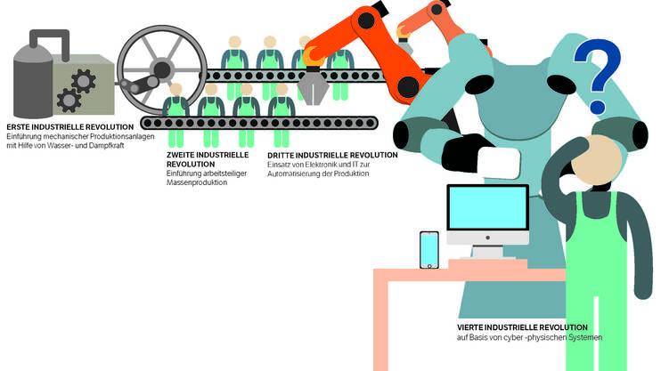 Die Digitalisierung krempelt die Wirtschaft vollständig um:Industrie 4.0 ist der zentrale Begriff am diesjährigen Weltwirtschaftsforum in Davos. Es ist ein Schlagwort deutscher Prägung, das meint: Nach der Mechanisierung, der Elektrifizierung und der Automatisierung befinden wir uns mitten in einer erneuten Phase des Umbruchs. Dieses Mal geht es um die Vernetzung der gesamten Wertschöpfungskette. Zentraler Treiber ist die stetig steigende Computerleistung. In der Schweiz wird die Entwicklung durch die einzelnen Firmen sowie die Initiative «Industrie 2025» mehrerer Verbände vorangetrieben.