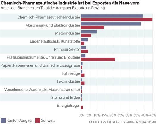 Anteil der Branchen am Total der Aargauer Exporte (in Prozent) Quelle: EZV, Fahrländer Partner