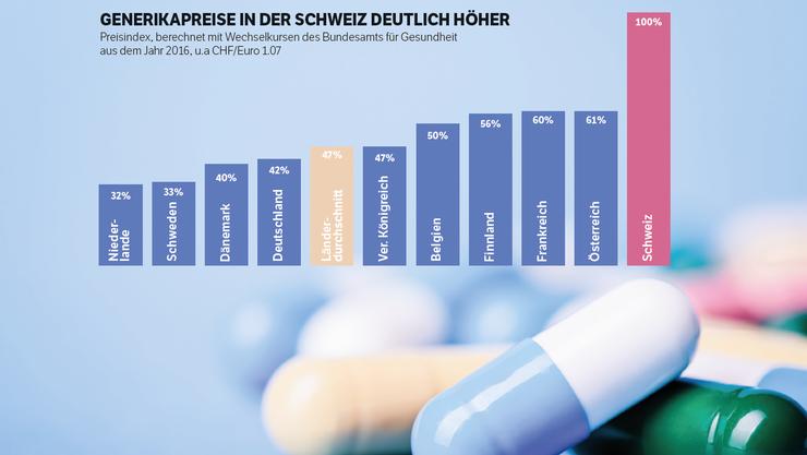 Die Schere zwischen den Medikamenten-Preisen in der Schweiz und im Ausland geht immer weiter auseinander.