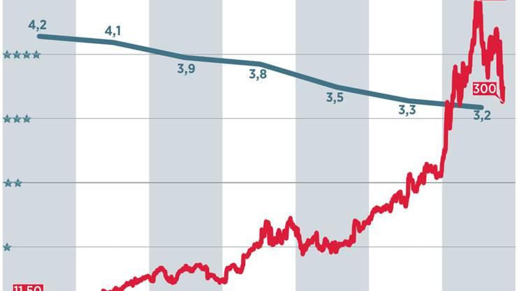 Aktienkurs (rot), durchschnittliche Bewertung von Eigenprodultionen (blau)