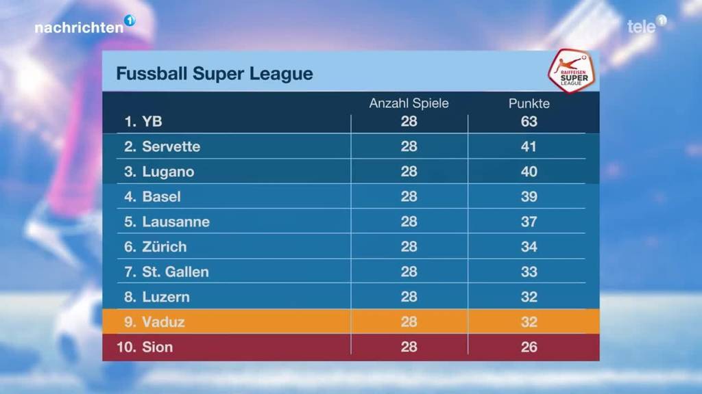 Resultate Fussball Super League