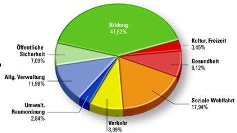 Der Nettoaufwand 2011 nach Bereichen