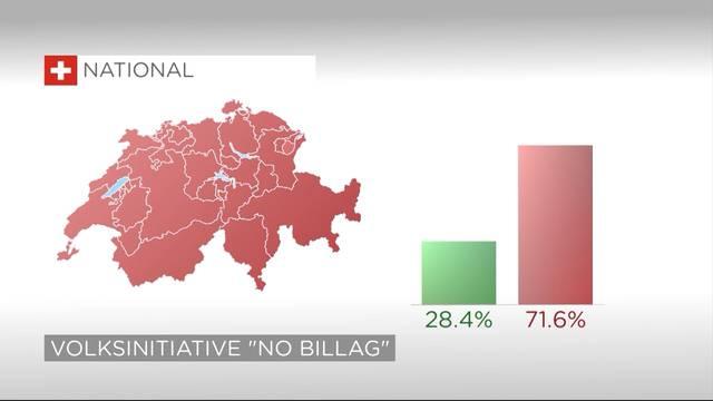 """Abgeschmettert: 71,6 Prozent sagen Nein zu """"No Billag"""""""