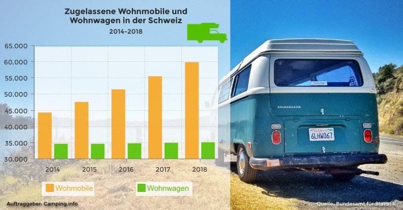 Die Zahl der zugelassenen Wohnmobile hat in den letzten Jahren zugenommen. (Bild: Camping.info)