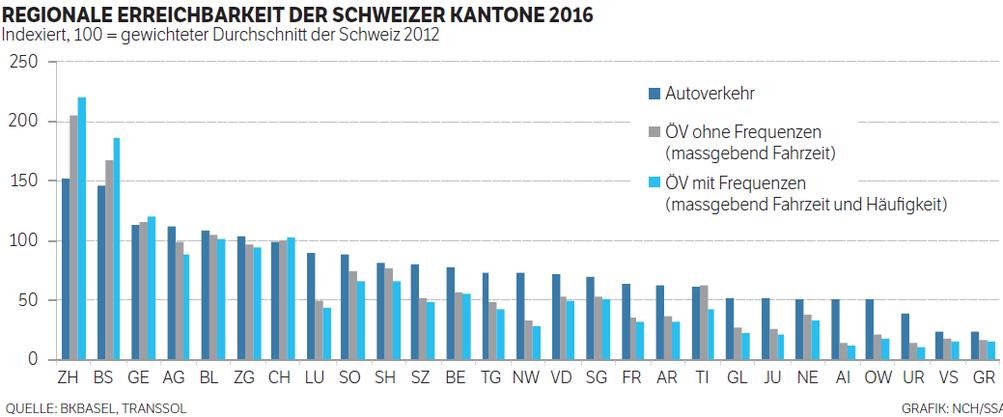 Regionale Erreichbarkeit der Schweizer Kantone 2016