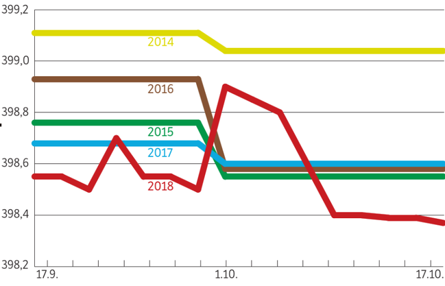 Der Aarepegel der letzten 30 Tage (rote Linie) im Vergleich mit den Monatsmitteln (September/Oktober) der Jahre 2014 bis 2017.