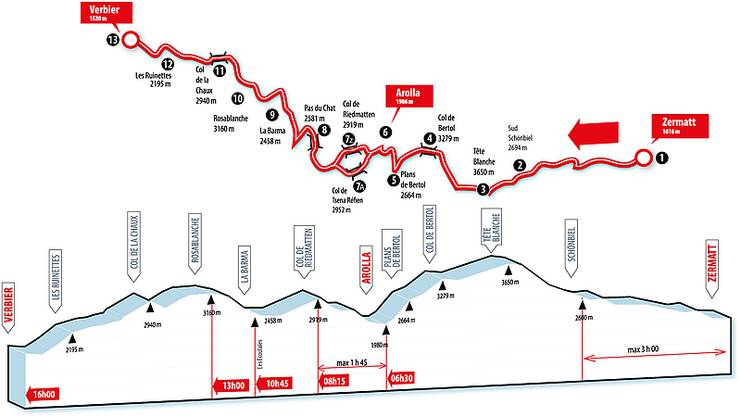 Zermatt (Bahnhof) - Schönbiel - Tête Blanche - Col de Bertol - Plan Bertol - Arolla - Col de Riedmatten - Pas du Chat - La Barma - Rosablanche - Col de la Chaux - Les Ruinettes - Verbier.Länge: 53 km;Leistungskilometer: 110; Auf-/Abstieg: je4000 Höhenmeter.