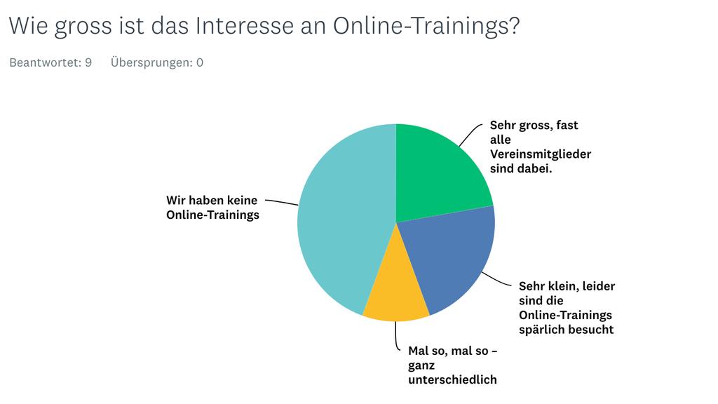 Das Interesse an Online-Trainings ist unterschiedlich gross.