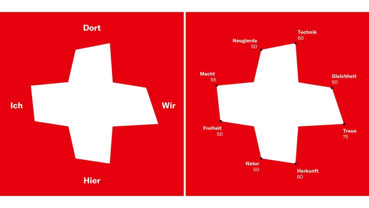 Die Online-Umfrage Nexplorer zeichnet anhand der Antworten der Teilnehmenden ein individualisiertes Schweizerkreuz.