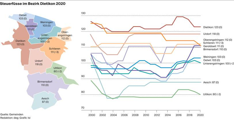 Steuerfüsse im Bezirk Dietikon 2020