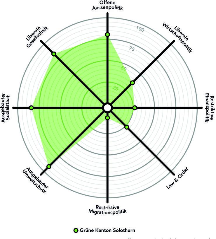 Ausgebauter Umweltschutz und Sozialstaat, liberale Gesellschaft, offene Aussenpolitik: Das sind die Schwerpunkte der Grünen im Kanton Solothurn. Im letzteren Punkt weisen sie im Vergleich zum nationalen Spider gar einen etwas höheren Wert auf.