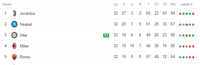 Serie A Tabelle: Stand 14.04.2019
