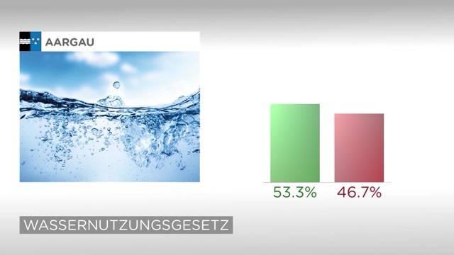 Weitere Abstimmungsresultate