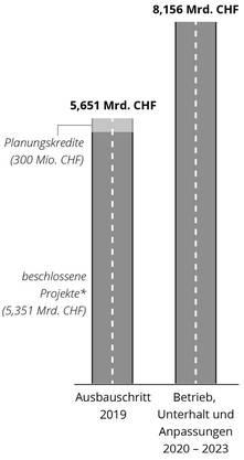 Inkl. 2.083 Milliarden Verpflichtungskredit für zweite Gotthardröhre.