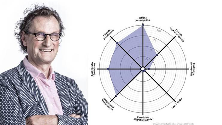Geri Müller ist seit 2013 Stadtammann von Baden. Bei den Wahlen am 24. September will er seinen Sitz verteidigen. Die Spider-Grafik zeigt sein politisches Profil.