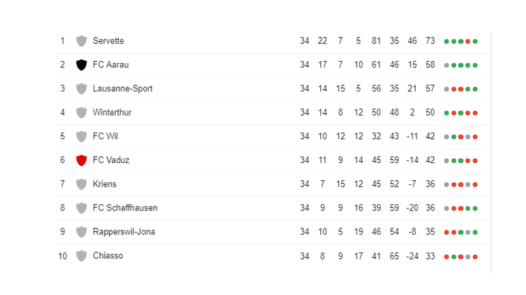 Tabelle der Challenge League, Stand 20.05.2019