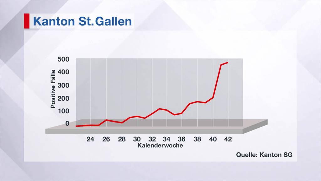 Steigende Zahlen: Kanton SG verschärft Massnahmen ab morgen