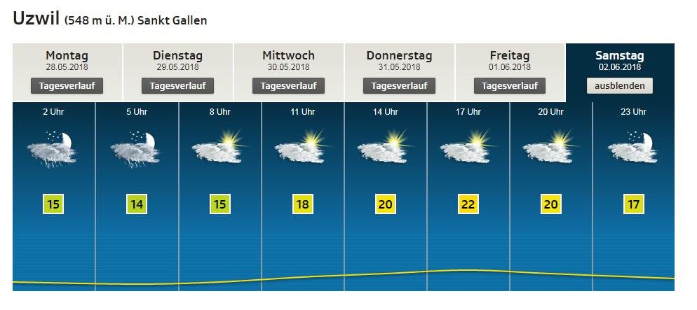 Prognose für den Samstag: bewölkt aber trocken. (Bild: srf.ch/meteo)