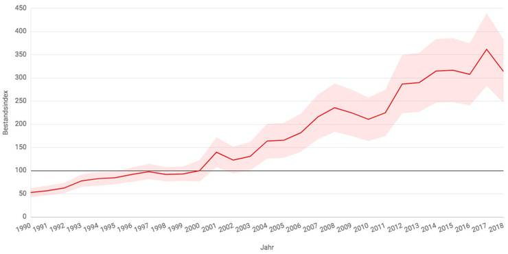 In den letzten 30 Jahren hat sich der Bestandsindex der Rotmilane verdreifacht.