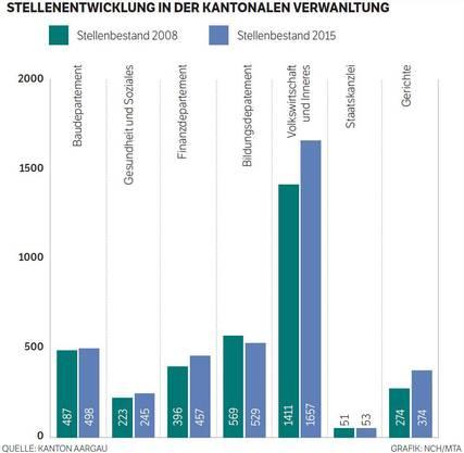 Stellenentwicklung in der Kantonalen Verwaltung