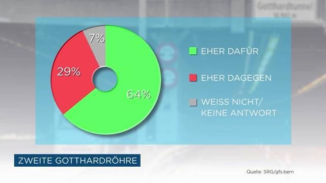 Umfrage zu den Abstimmungen