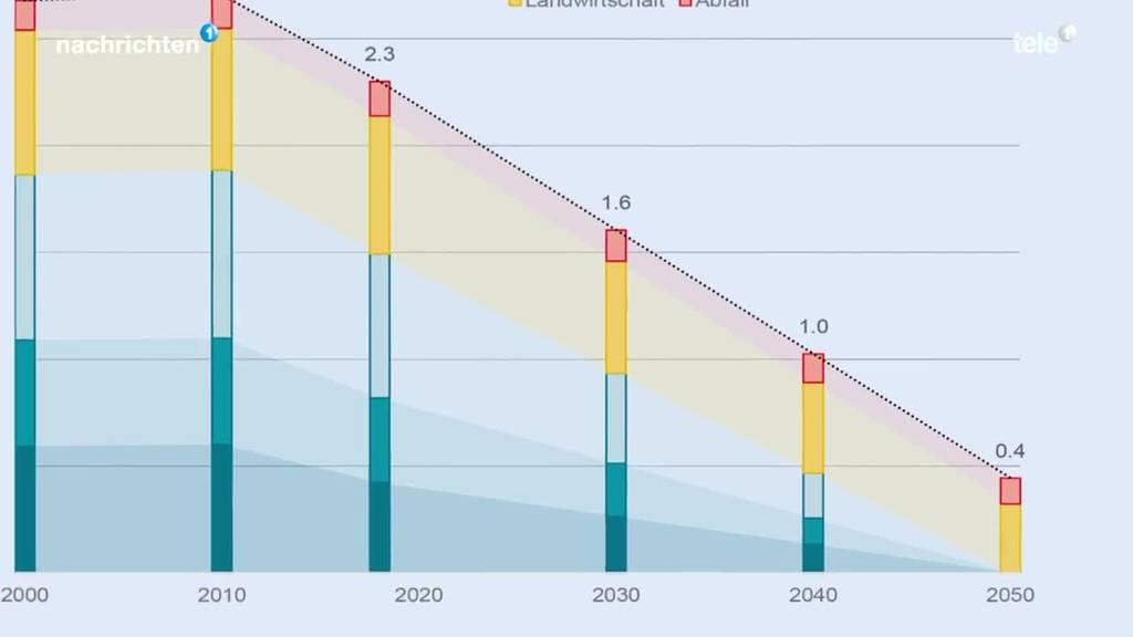 Klima- und Energiepolitik des Kantons Luzern