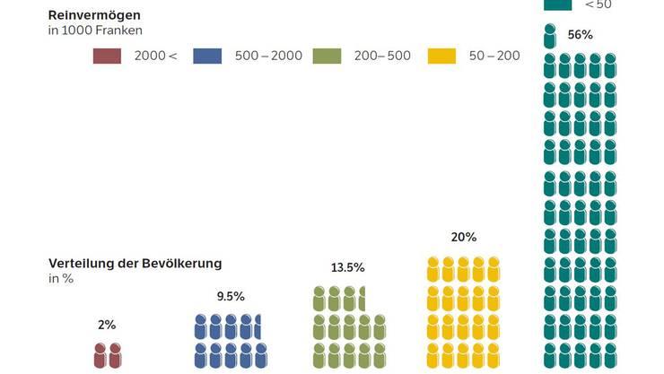 Vermögensverteilung in der Schweiz. Quelle: Eidgenössische Steuerverwaltung