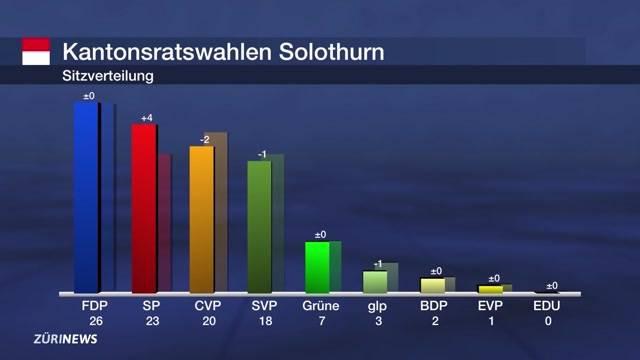 Solothurner Wahlen
