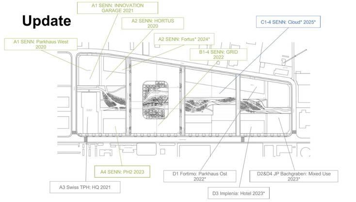 Burckhardtpartner haben 2013 für das Bürgerspital Basel den Masterplan «BaseLink» entworfen. Er teilt das Areal in vier Felder (A-D) mit jeweils vier Parzellen. Lediglich für das Feld C bestehen noch keine konkreten Pläne.