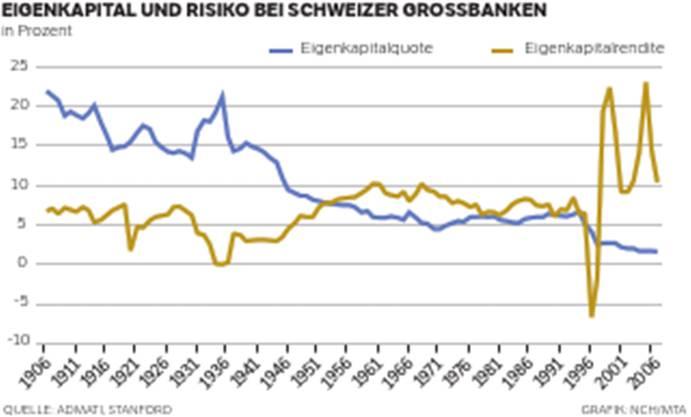 Eigenkapital und Risiko bei Schweizer Grossbanken