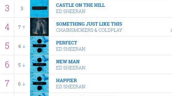 Ed Sheeran: Mit 12 Songs in den UK Top20!