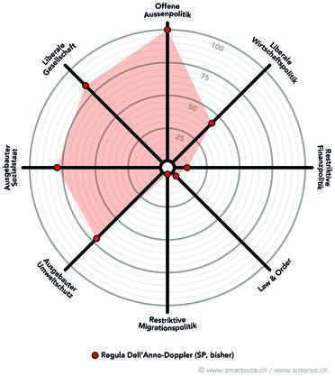 Das politische Profil von Regula Dell'Anno (SP) in der Spider.