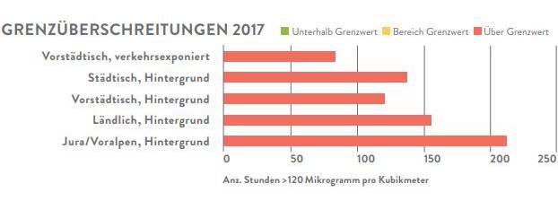 Ozon-Werte in der Nordwestschweiz 2017.