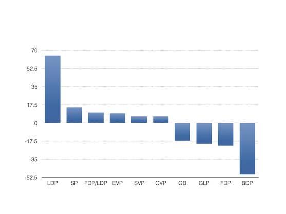 Um so viele Prozent haben die Parteien ihren Wähleranteil im Vergleich zu 2011 verändert, abgebildet in Prozent.