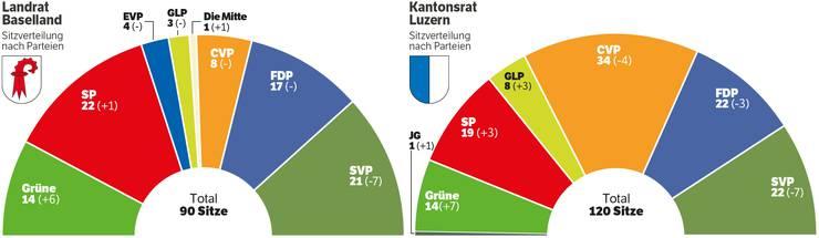 Die neue Sitzverteilung in Baselland und Luzern.