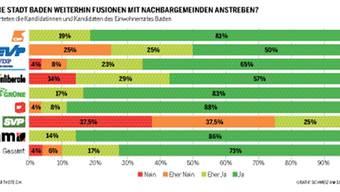 Soll die Stadt Baden weiterhin Fusionen mit Nachbargemeinden anstreben?
